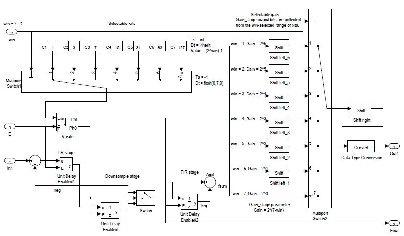 Advanced Decimator Modeling with a HDL Conversion in Mind | IntechOpen