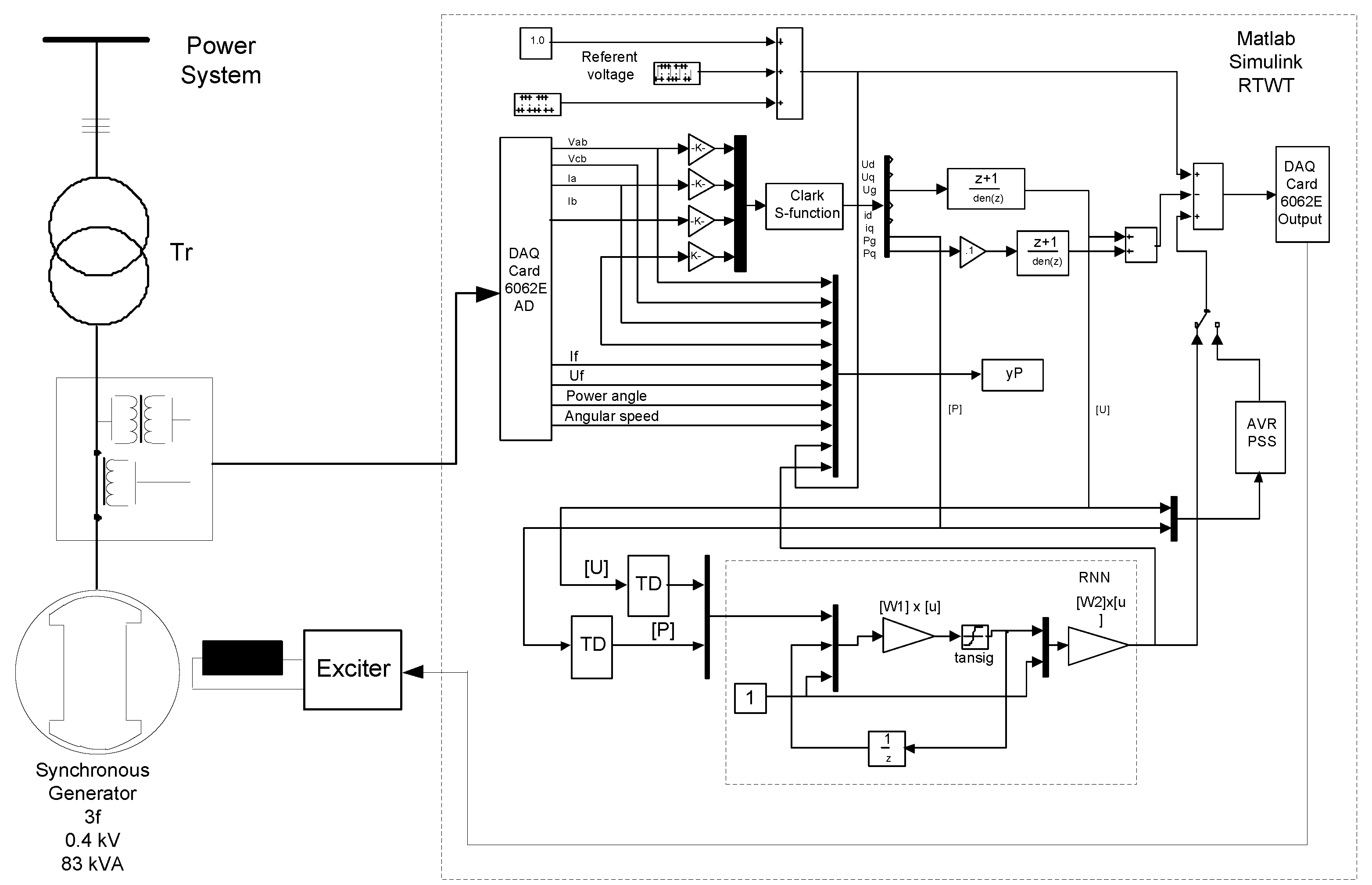 Dual Heuristic Neural Programming Controller for Synchronous