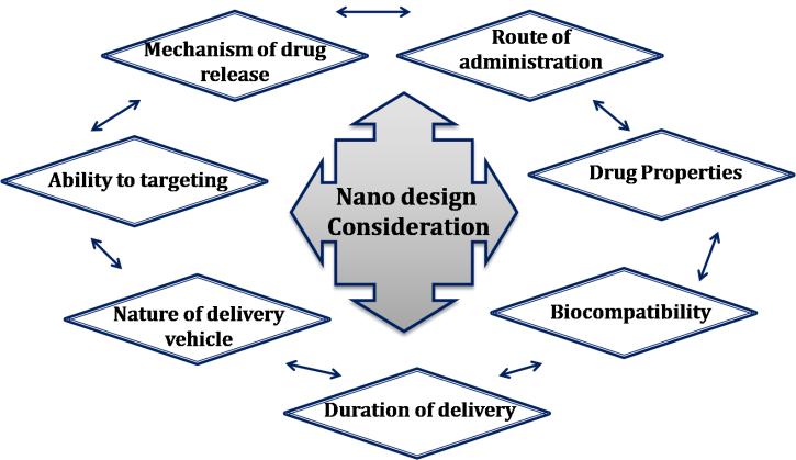 Polymer Nanoparticles for Smart Drug Delivery | IntechOpen