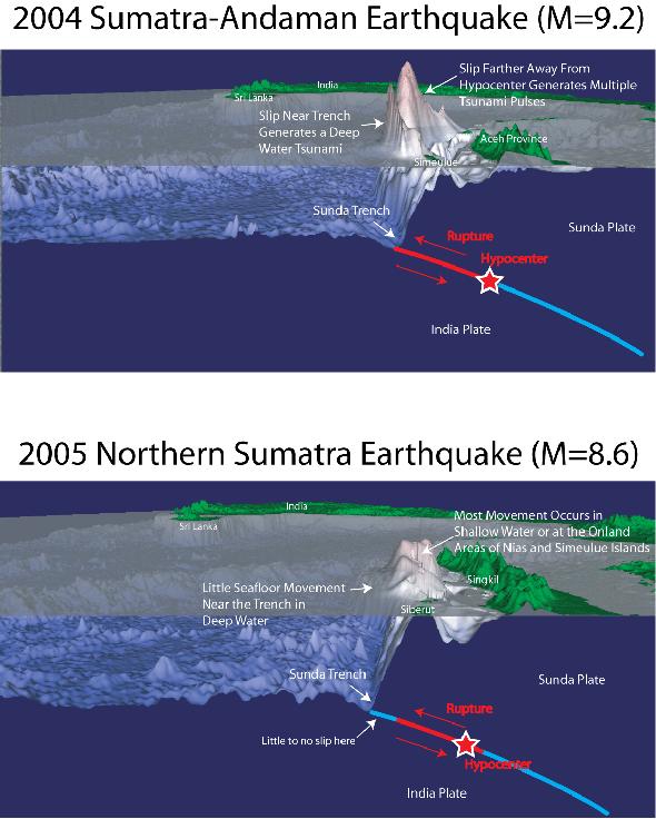 Simulation Of Tsunami Impact On Sea Surface Salinity Along Banda Aceh Coastal Waters Indonesia Intechopen