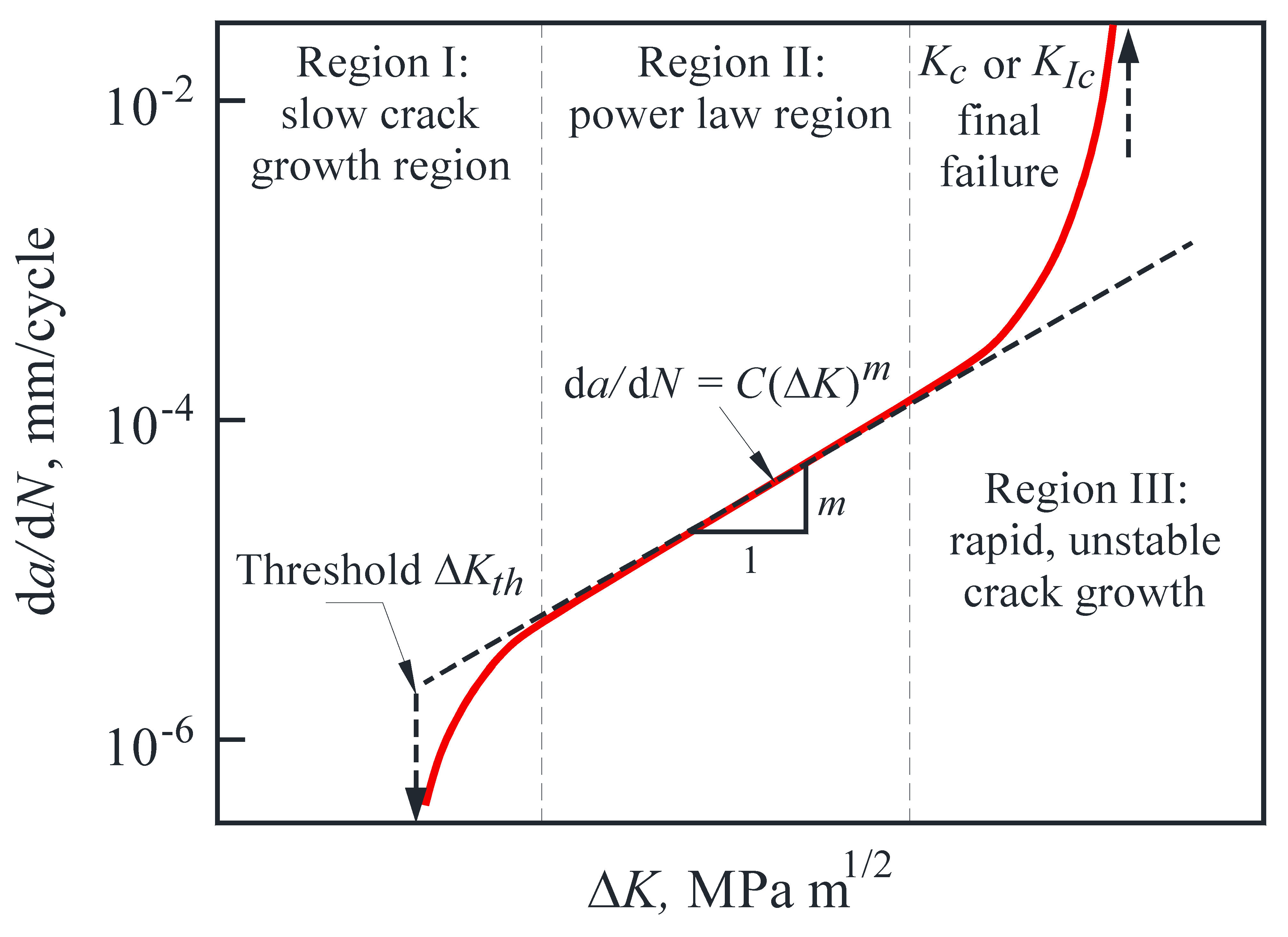 Mechanical Behavior of Precipitation Hardened Aluminum Alloys Welds