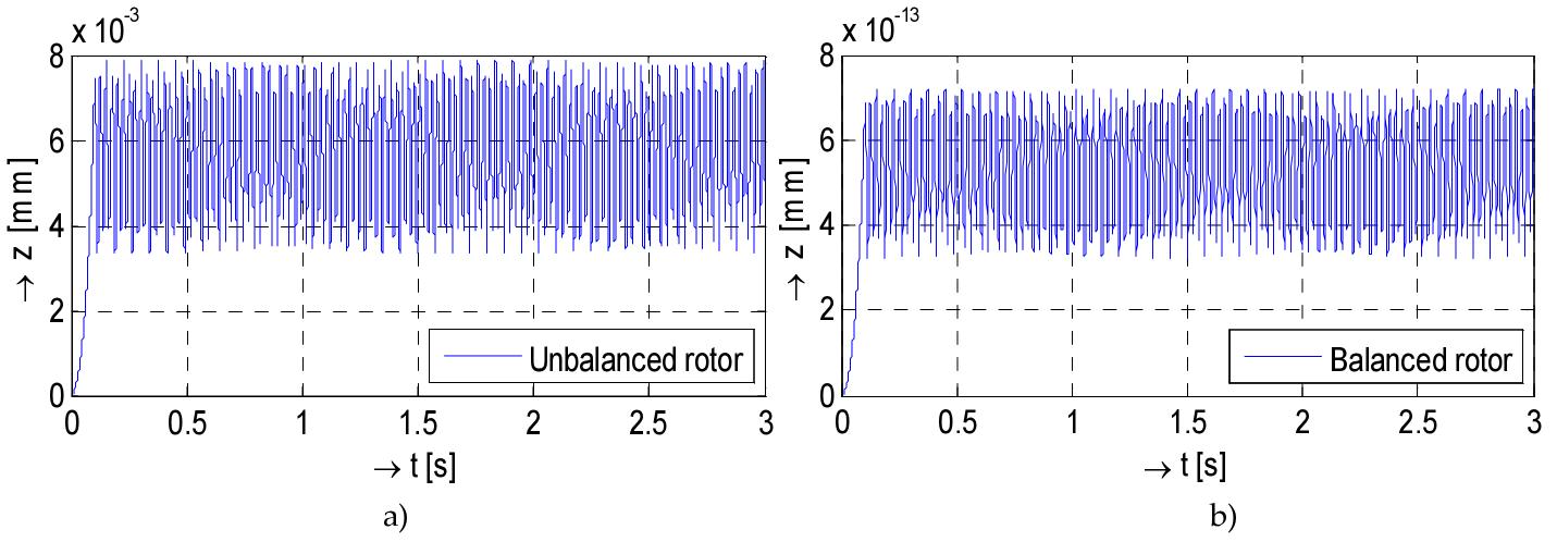 Analysis of Balancing of Unbalanced Rotors and Long Shafts using GUI