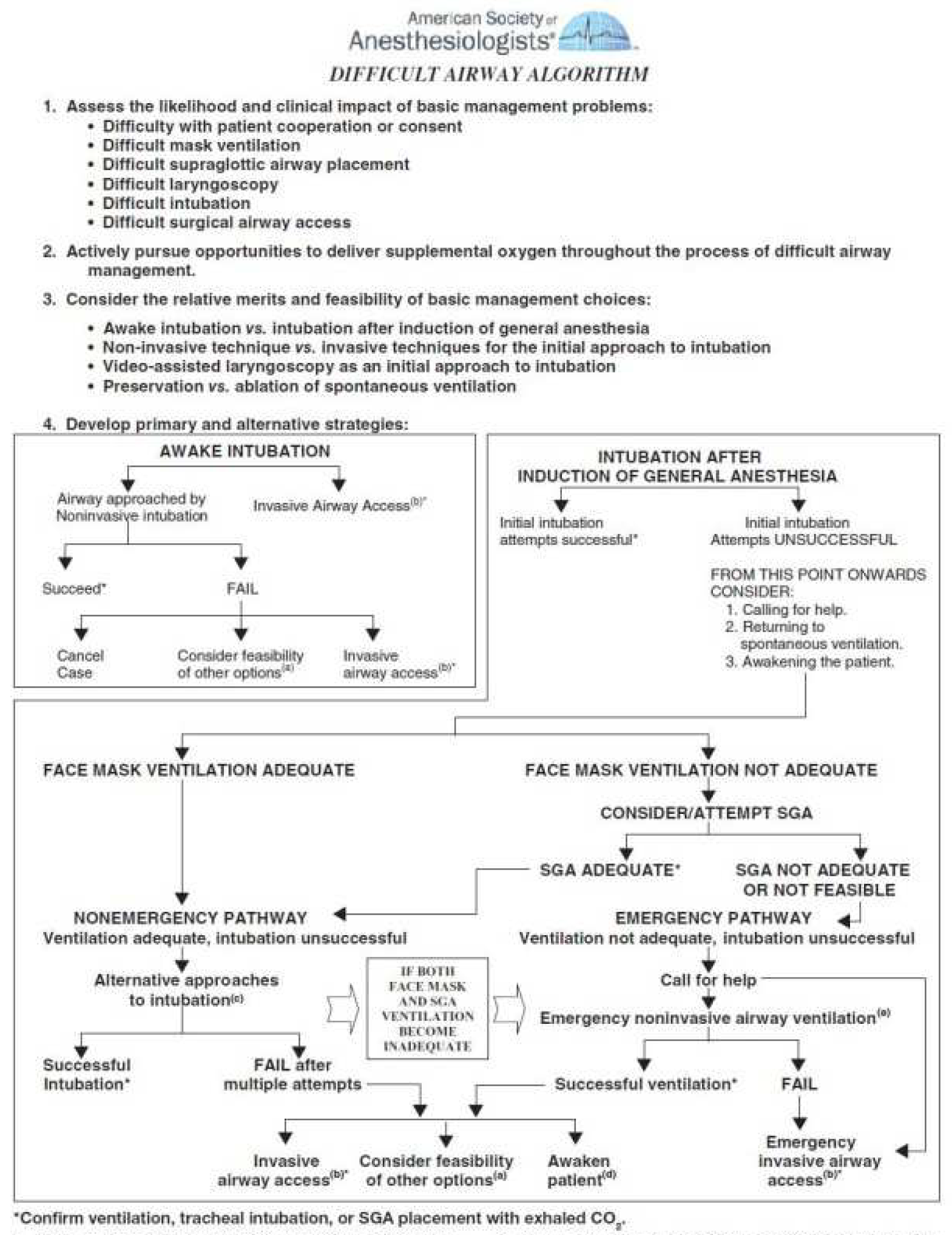 Preoperative Evaluation of Bariatric Surgery Patients