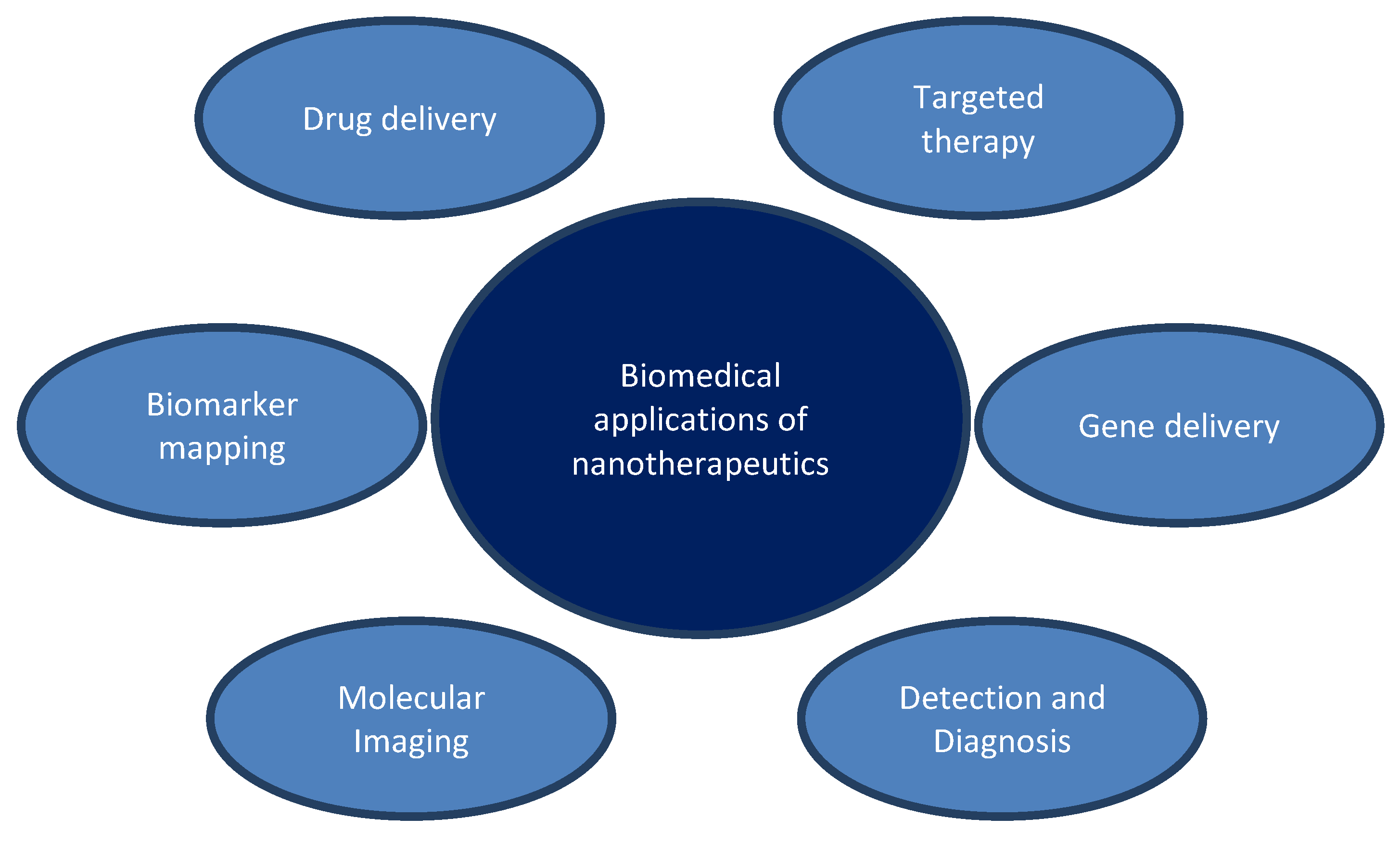 Application of Nanotechnology in Drug Delivery | IntechOpen