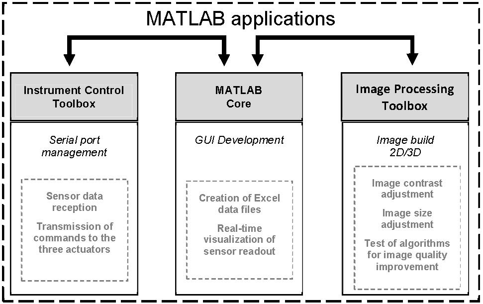 A MATLAB-based Microscope | IntechOpen