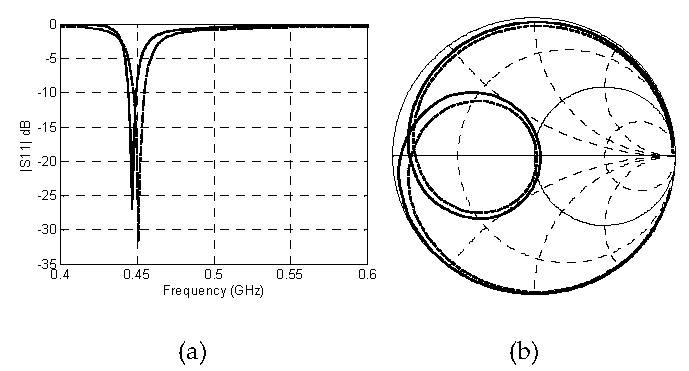 active compact antenna for broadband applications