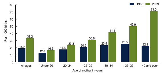 multiple pregnancy epidemiology gestation and perinatal outcome