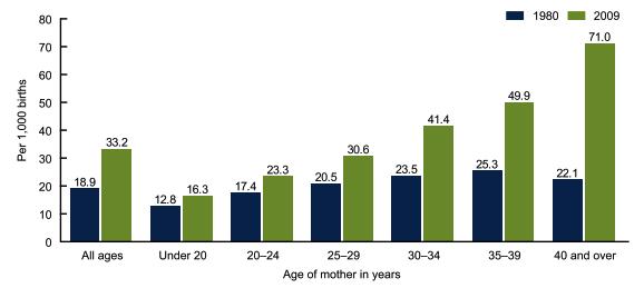 Monochorionic Twin Pregnancy— Potential Risks and Perinatal