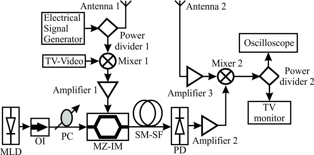 wired  wireless photonic communication systems using optical heterodyning