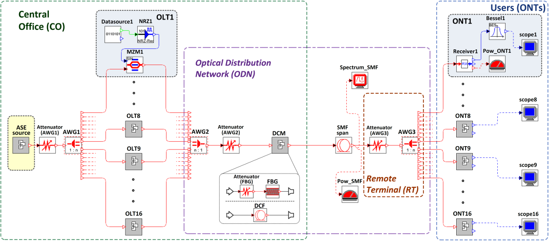 Design and Implementation of WDM-PON Solutions | IntechOpen