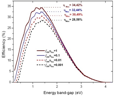 Theoretical Calculation of the Efficiency Limit for Solar Cells