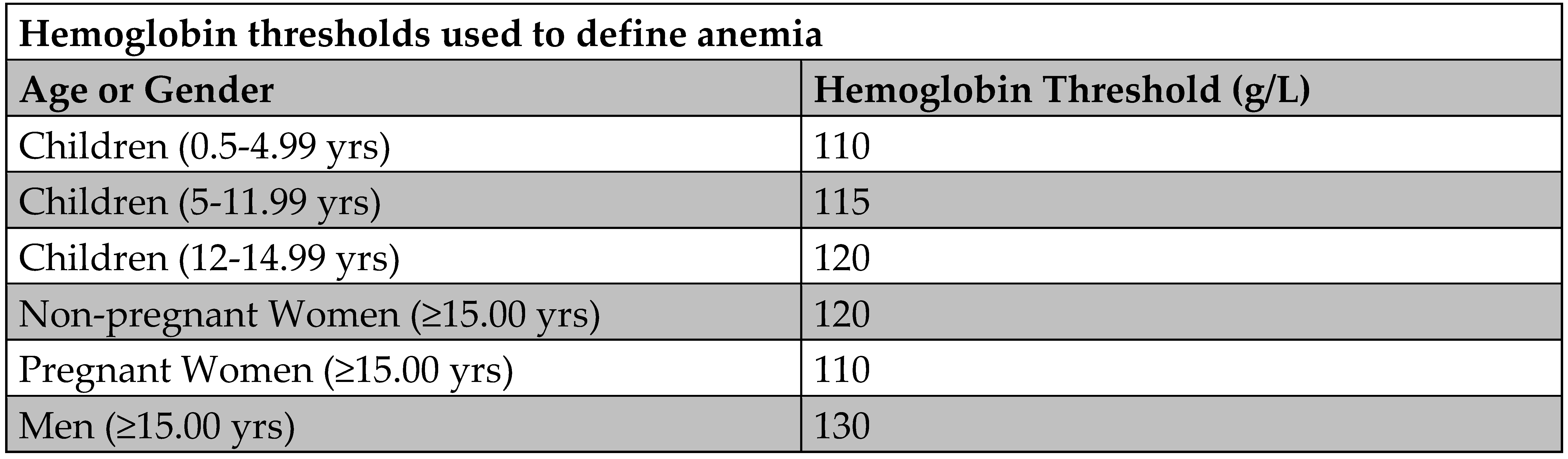 Figure 1 Hemoglobin Concentration Thresholds Below Which Anemia