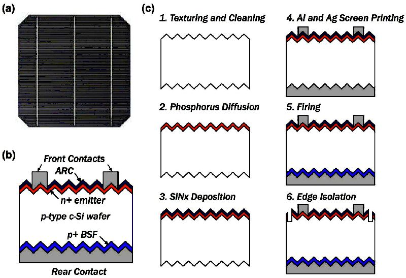 Recent Developments On Silicon Based Solar Cell