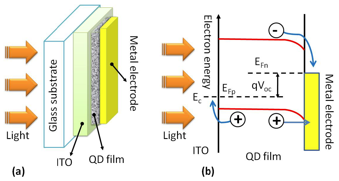 Quantum Dots Solar Cells Intechopen