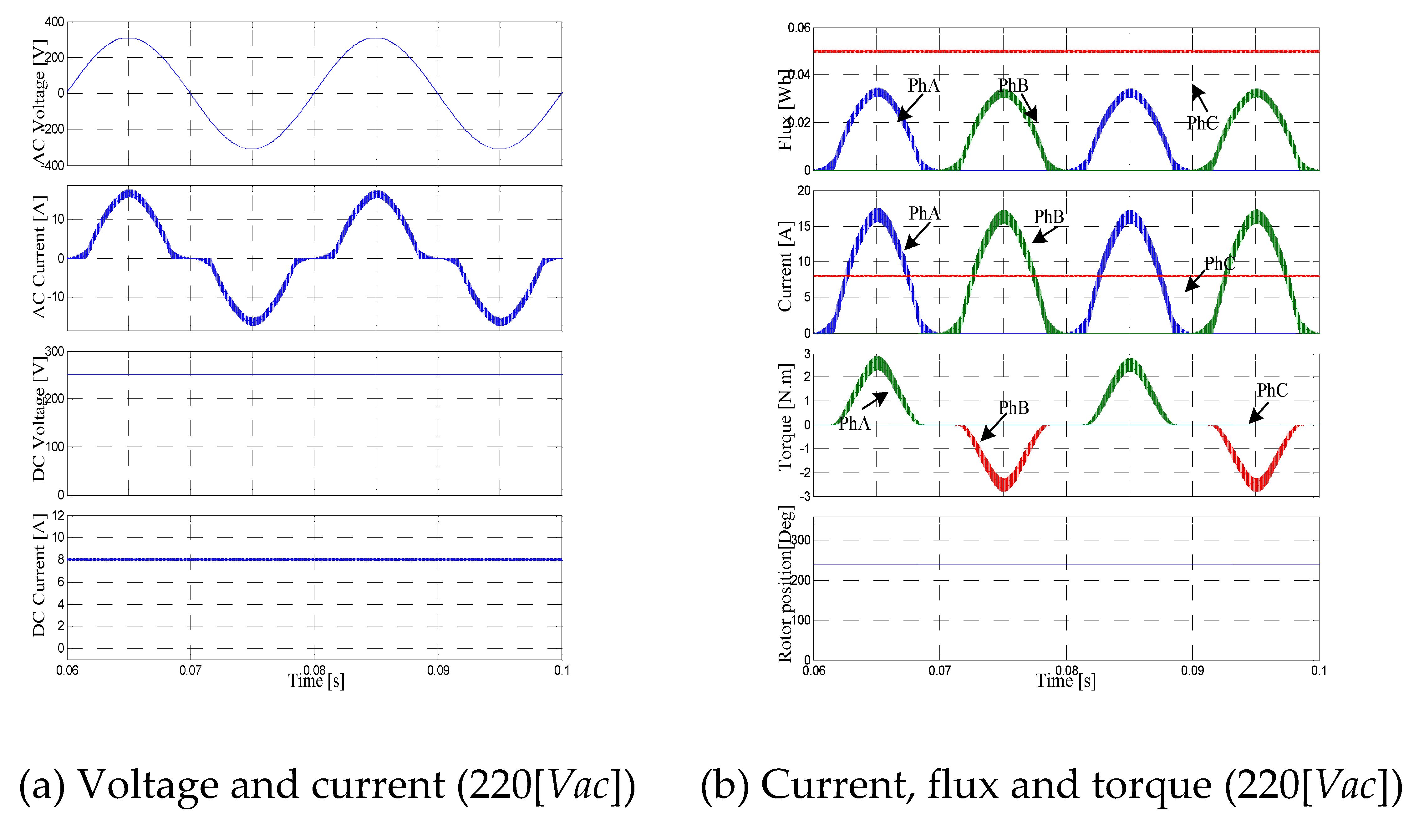 Energy Efficiency Of Electric Vehicles Saving And Optimal Figure 1 Simplified Hev Hybrid Vehicle Block Diagram 10