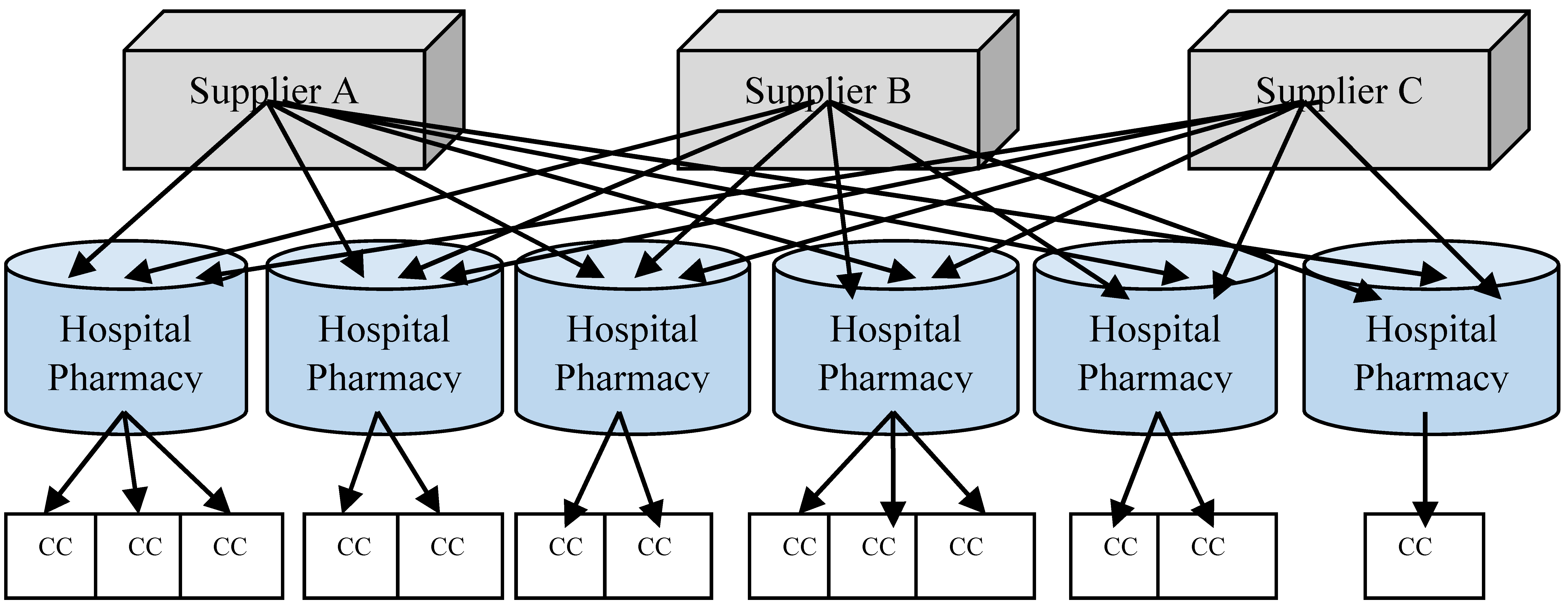 Emerging Trends in Healthcare Supply Chain Management — An