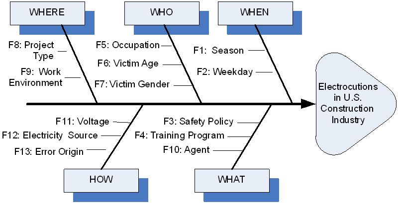 mobile virtual reality  u2014 an approach for safety management