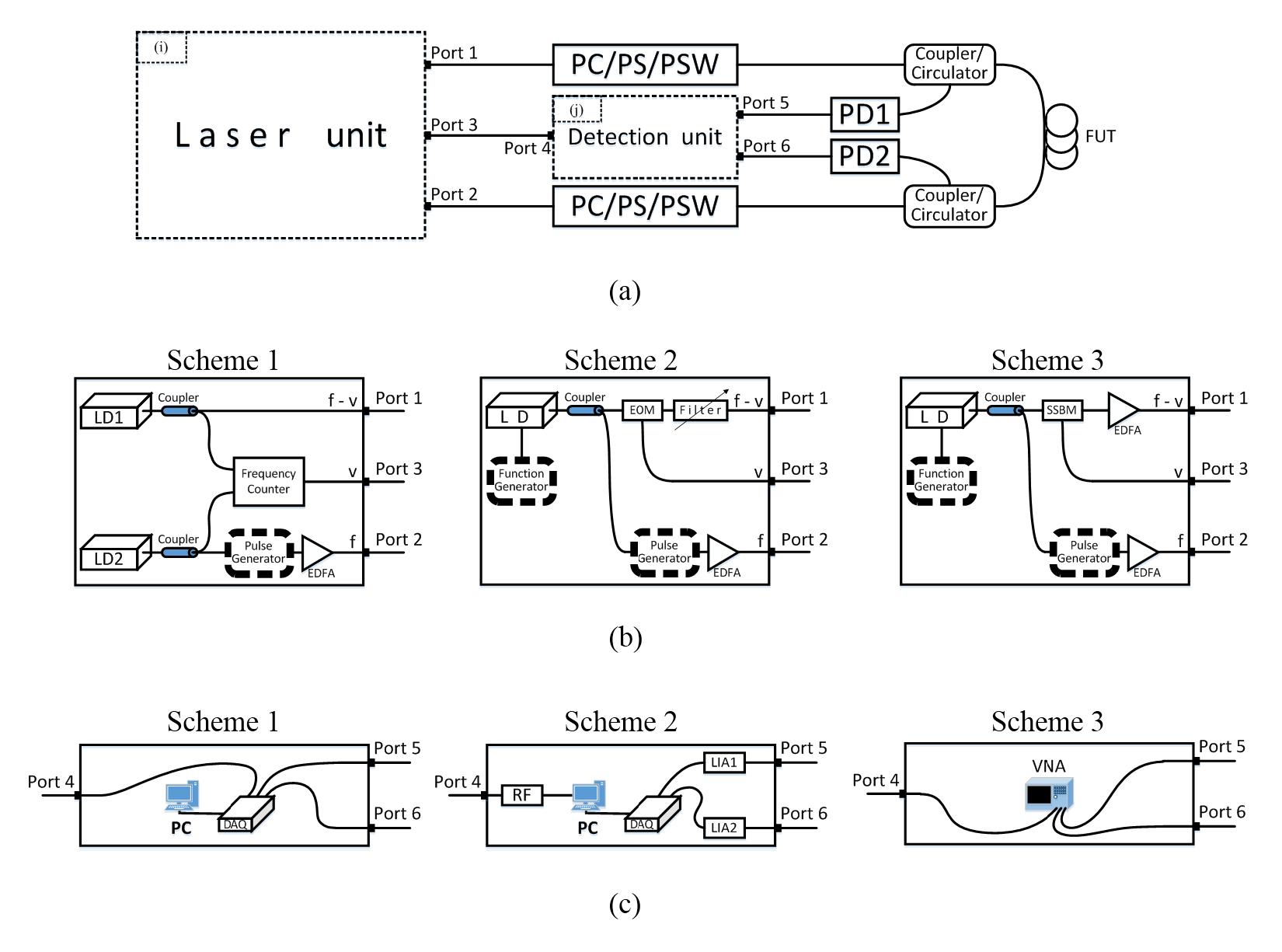 Brillouin Scattering In Optical Fibers And Its Application To Of Fiber Optics Block Diagram Communication Page 2 Figure 6