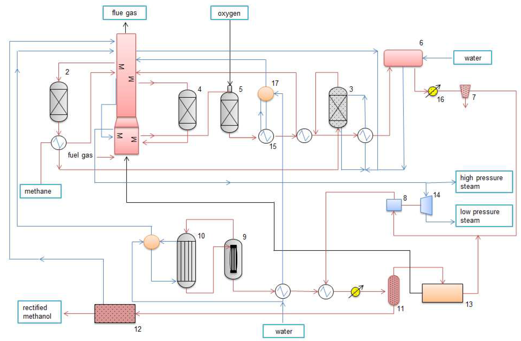 Process Flow Diagram Natural Gas Wiring Library Plant A