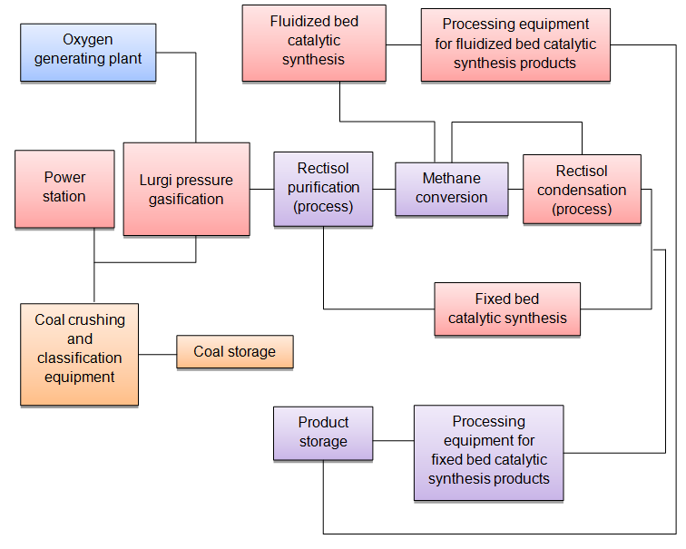 figure 3  a block diagram of the synthetic fuel