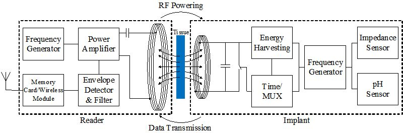 Electronic Sensor Interfaces With Wireless Telemetry