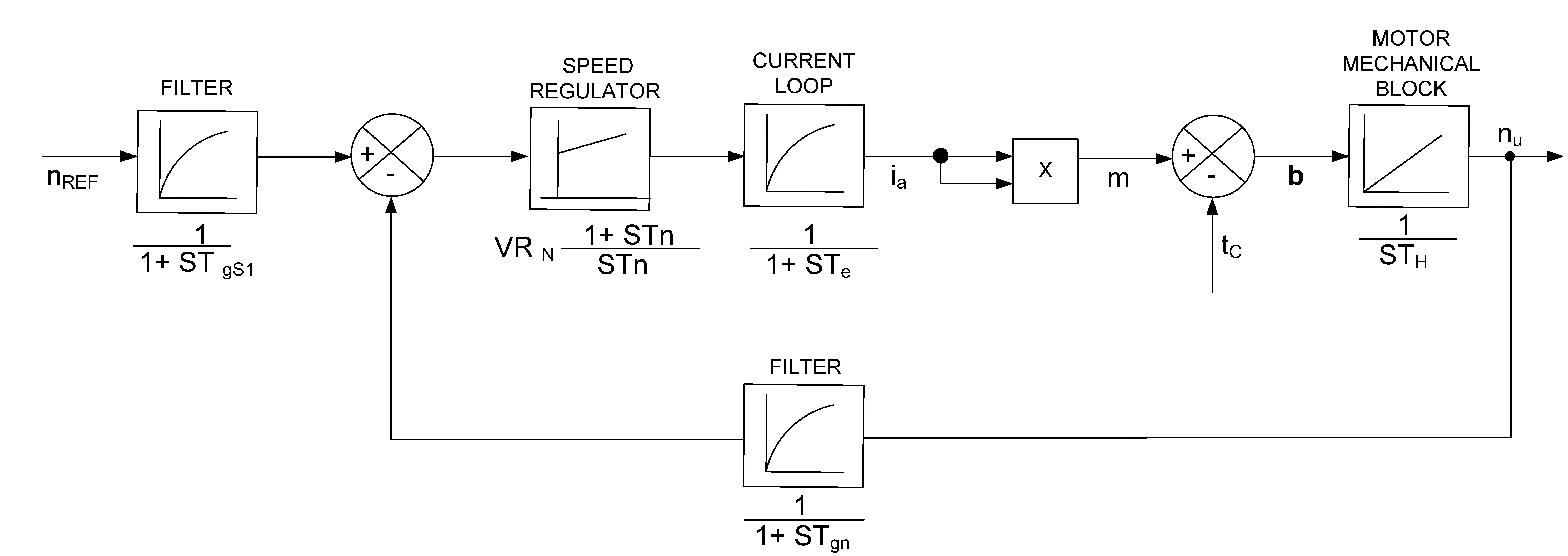 Modelling And Implementation Of A Series Dc Motor Drive System Interval Methods For Analog Circuits Intechopen Figure 11