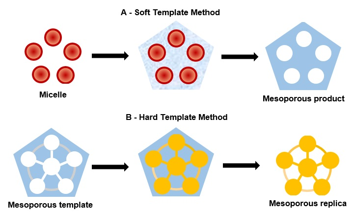 applications of mesoporous ordered semiconductor materials case