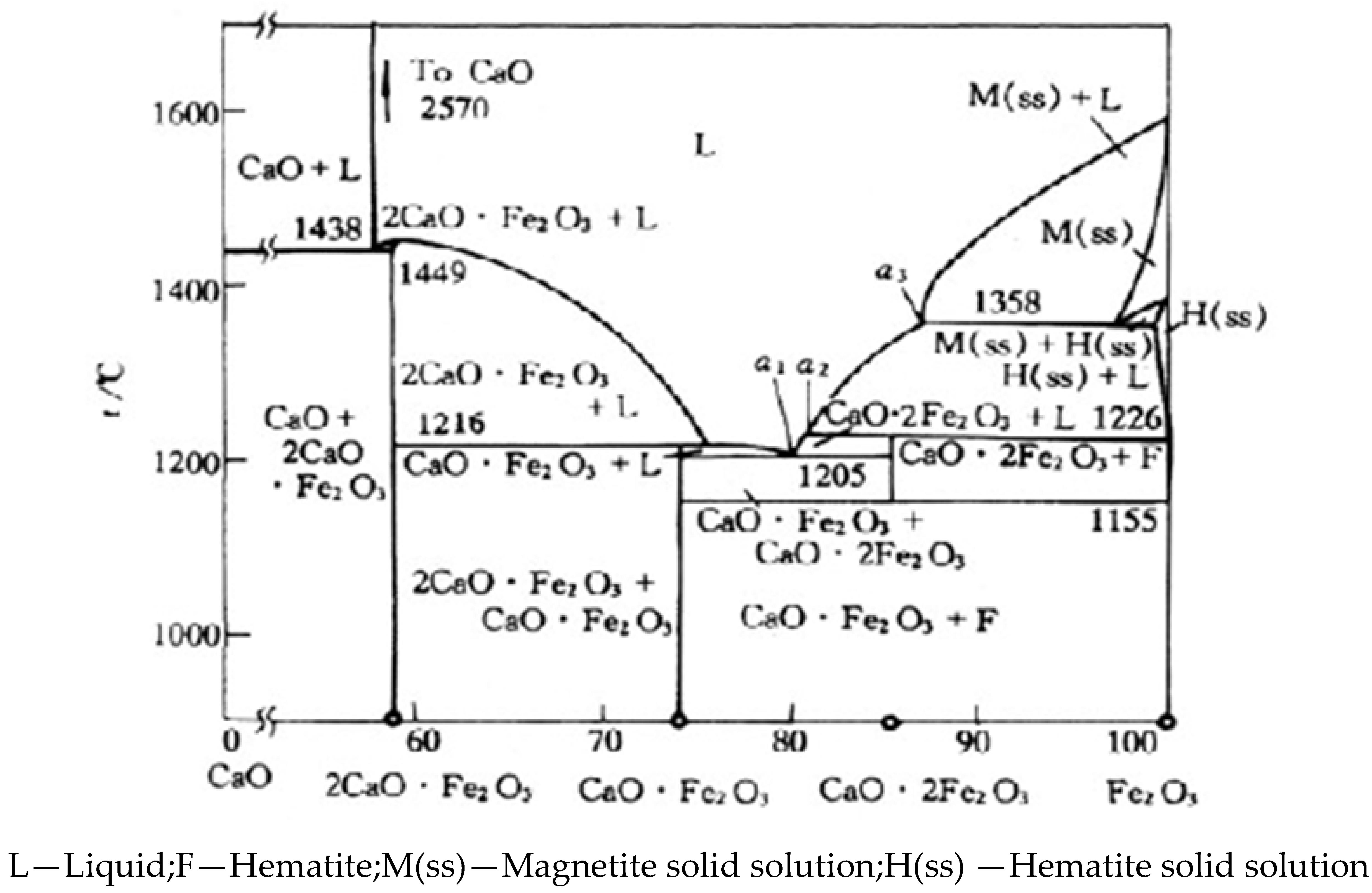 Calcium Ferrit Generation During Iron Ore Sintering