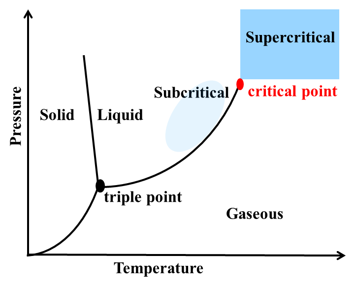 Phase Diagram Showing Supercritical Region
