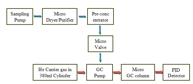 The Integrated Mini GC-PID System for Monitoring Air ... on