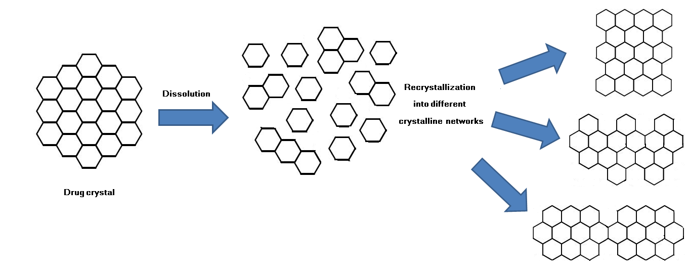 recrystallization of drugs  u2014 effect on dissolution rate
