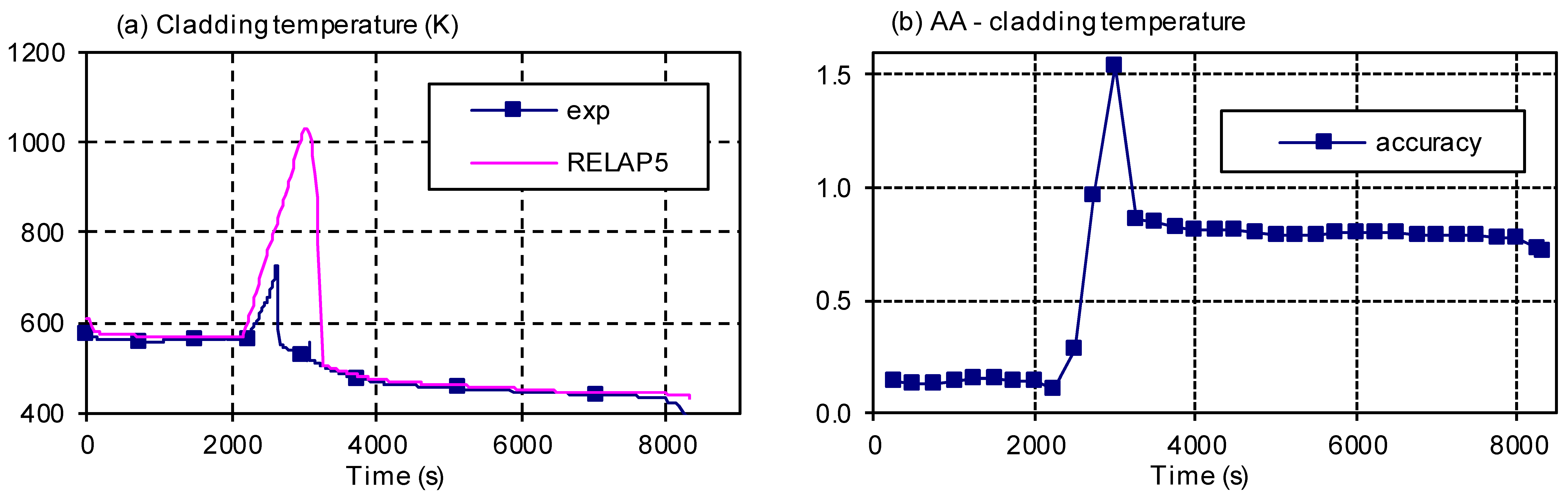 Use of Fast Fourier Transform for Sensitivity Analysis
