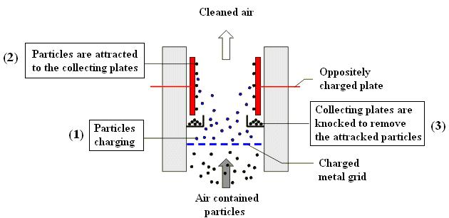 Emission Control Technology | IntechOpen