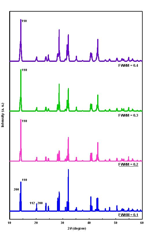 Crystal Structures of CH3NH3PbI3 and Related Perovskite