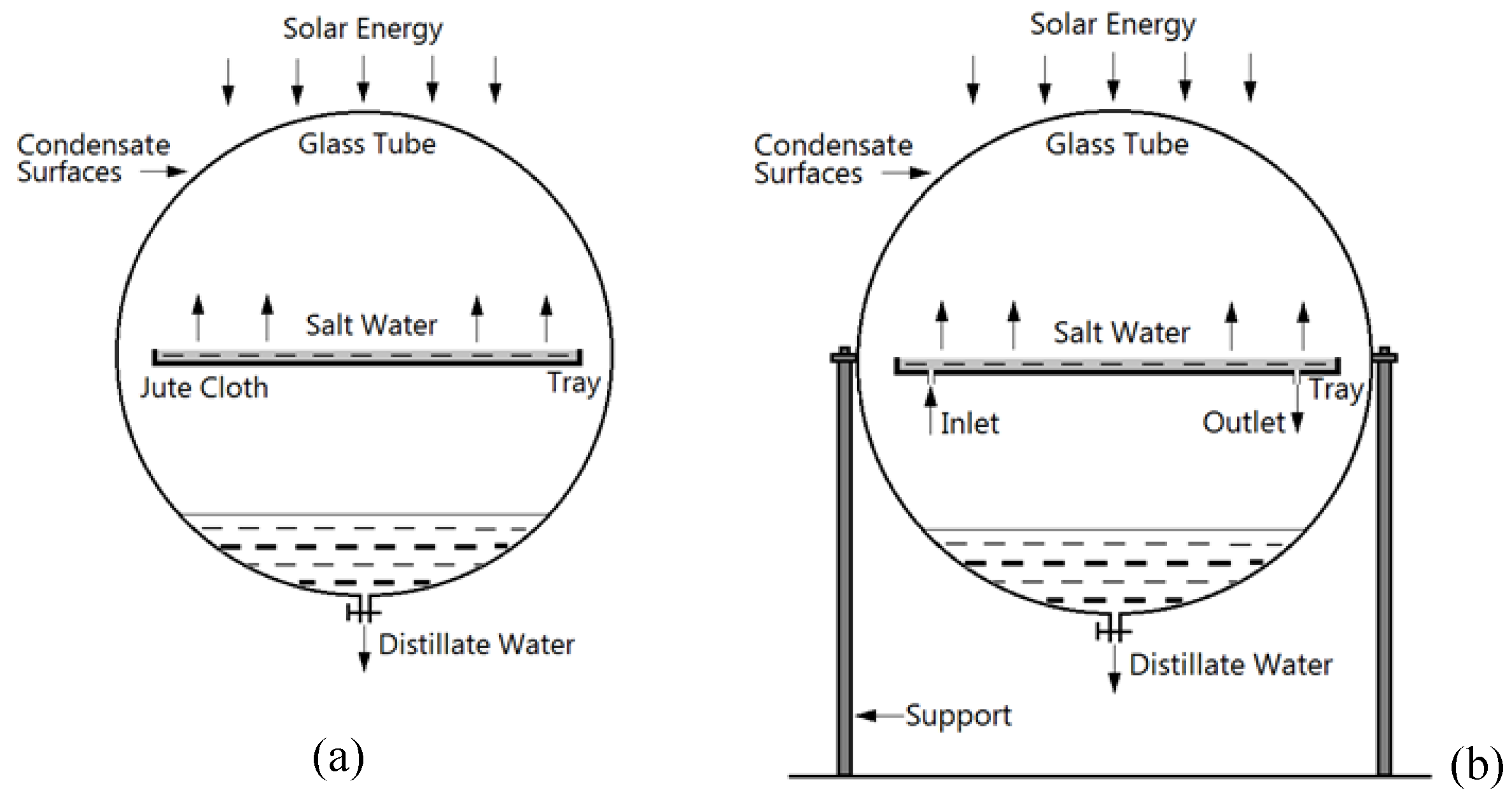 Solar Powered Desalination Intechopen Tracker Circuit Diagram Figure 17 Schematic Representation