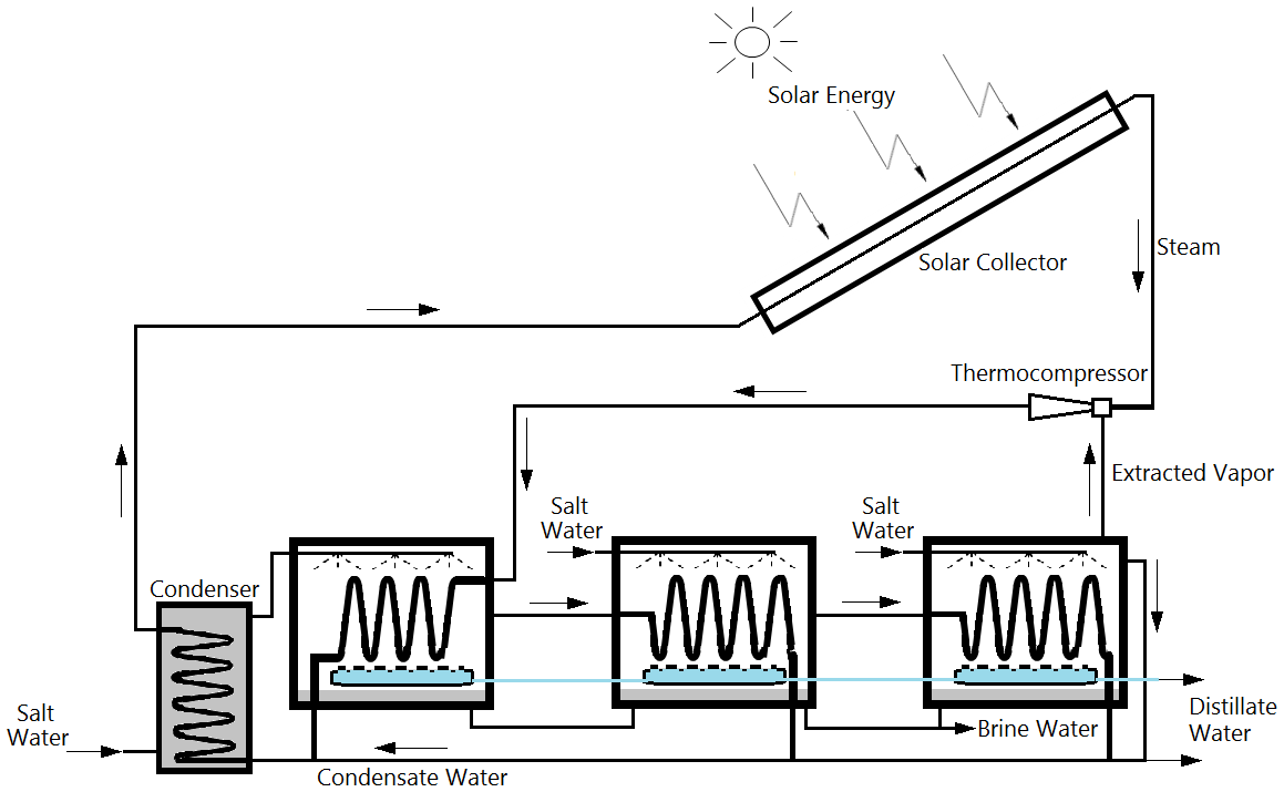 Solar Powered Desalination Intechopen Feed Pictures The System Diagram For Figure 10