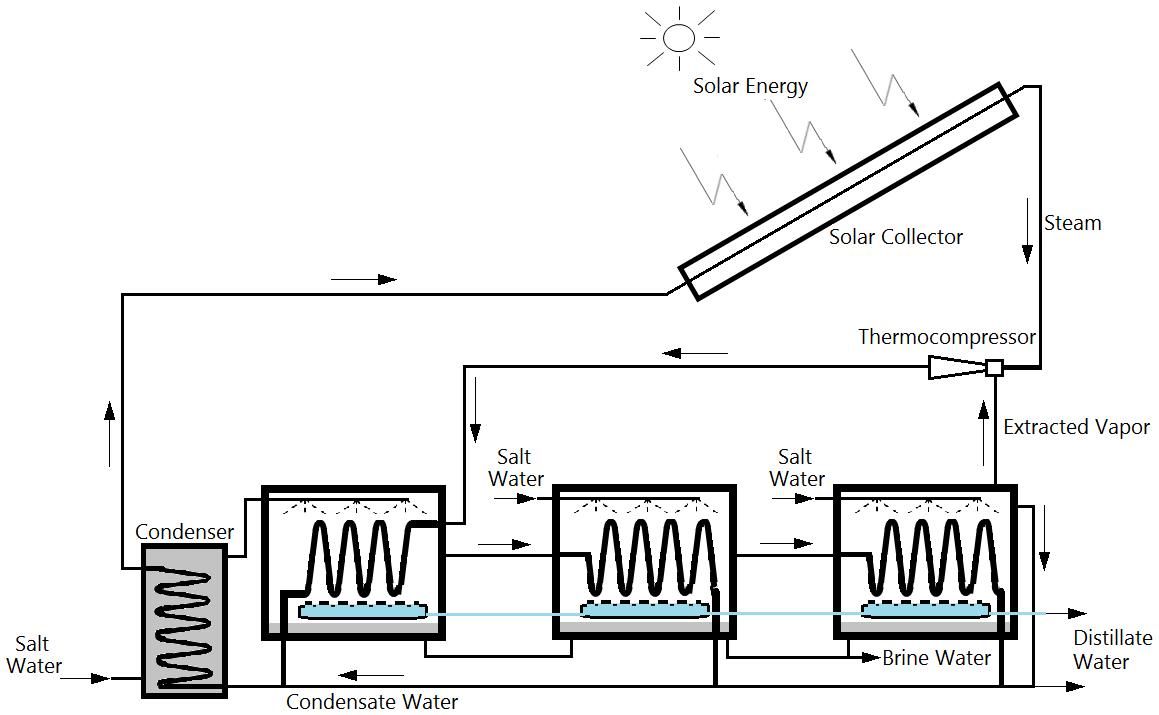Solar-Powered Desalination | IntechOpen