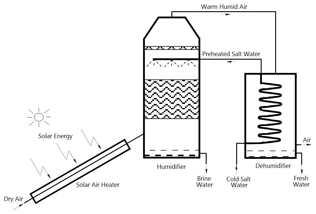 Solar-Powered Desalination   IntechOpen