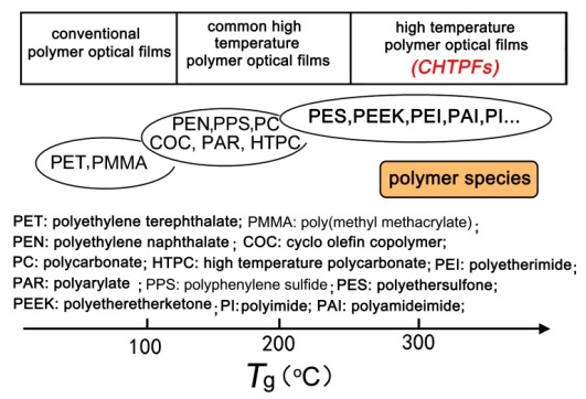 Colorless and Transparent high – Temperature-Resistant