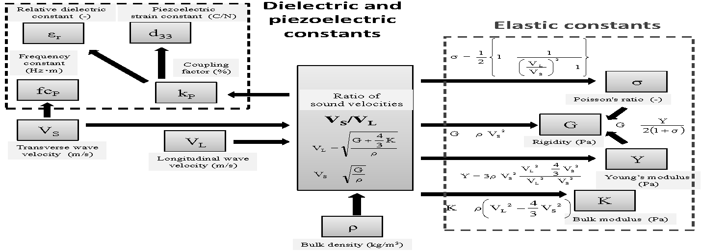 Origin of Piezoelectricity in Piezoelectric Ceramics from