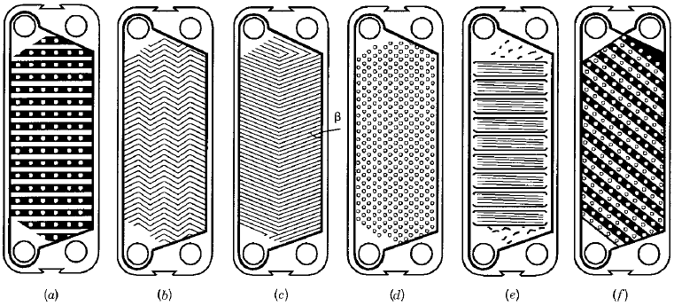Modeling and Design of Plate Heat Exchanger | IntechOpen