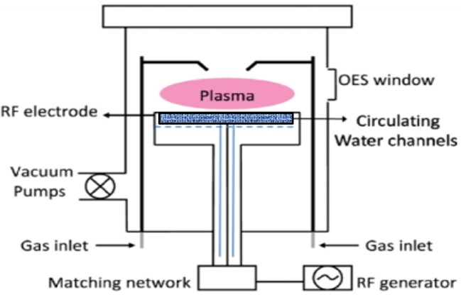 Plasma Processing For Tailoring The Surface Properties Of
