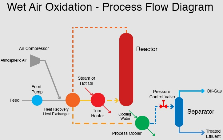Wet Air Oxidation of Aqueous Wastes | IntechOpen