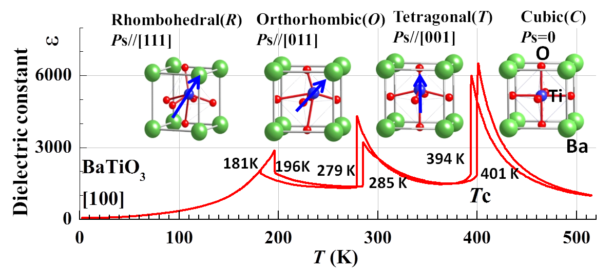 Role Of Ca Off Centering In Tuning Ferroelectric Phase