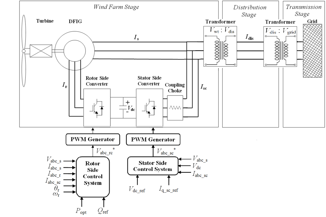 Induction Generator In Wind Power Systems Intechopen Plant Diagram Stability Of Turbine Figure 11 Dfig System Configuration