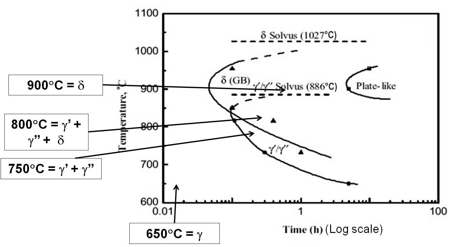 Characterization Of Intermetallic Precipitates In Ni