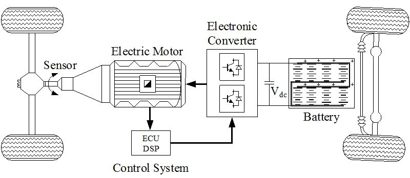Application of DSP in Power Conversion Systems — A Practical
