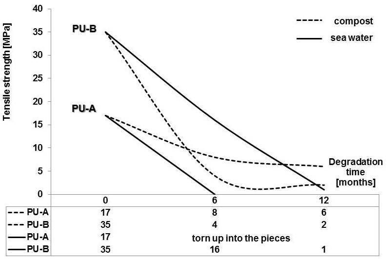 Environmental Degradability of Polyurethanes | IntechOpen