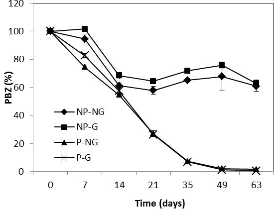 Biodegradation Of Paclobutrazol