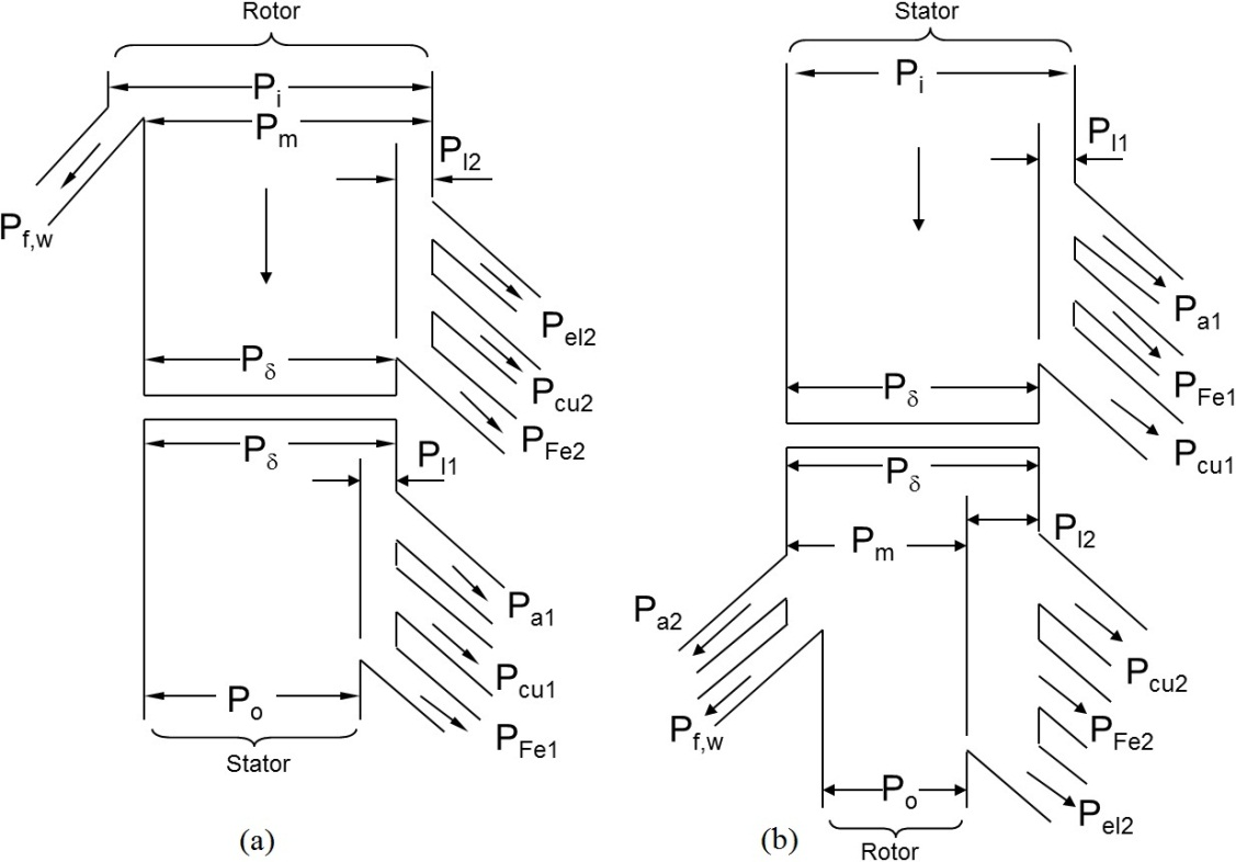 Active And Reactive Power Control Of Wound Rotor Induction Ac Motor Speed Picture Using Scr Moreover Figure 5